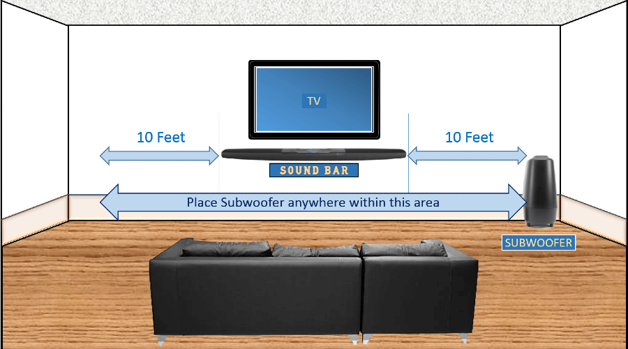 Place Subwoofer with Soundbar